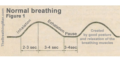 normal breathing