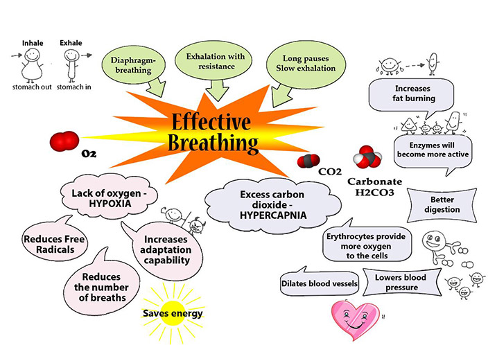 practice of effectiv breathing
